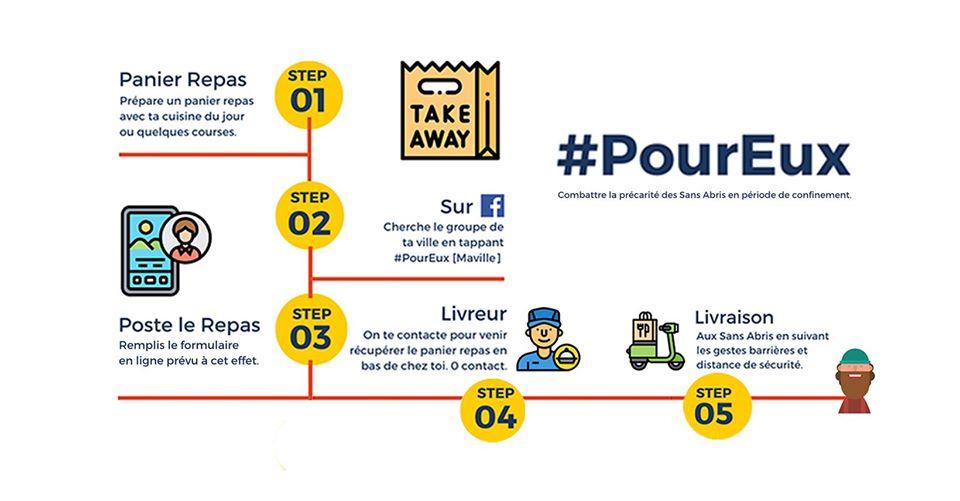 Fonctionnement schématisé du mouvement #PourEux, de l'inscription à la livraison du repas.
