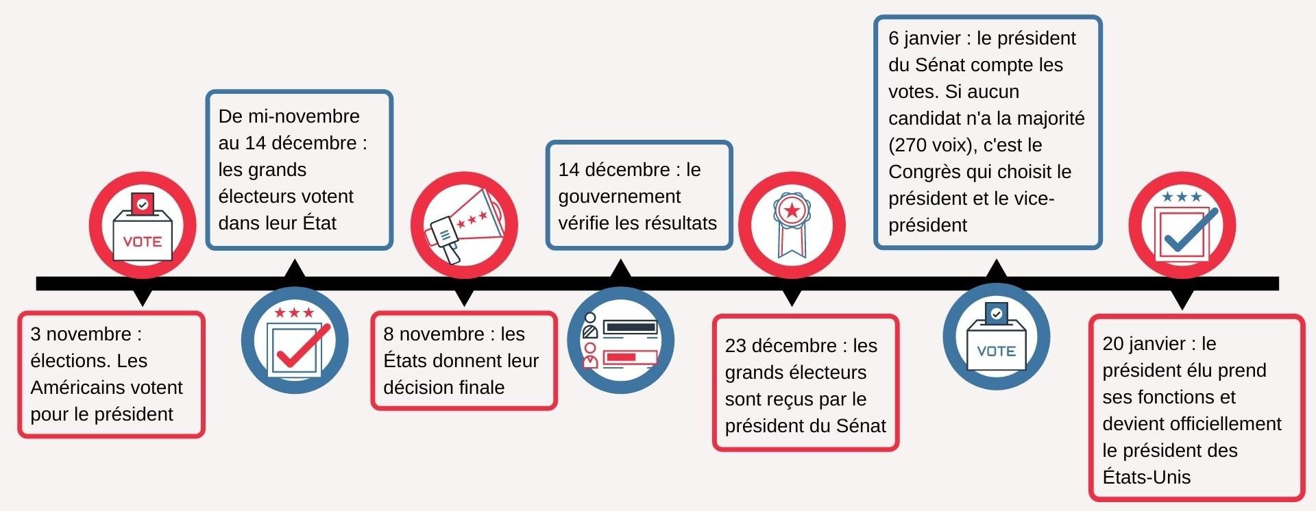 frise chronologique elections etats unis