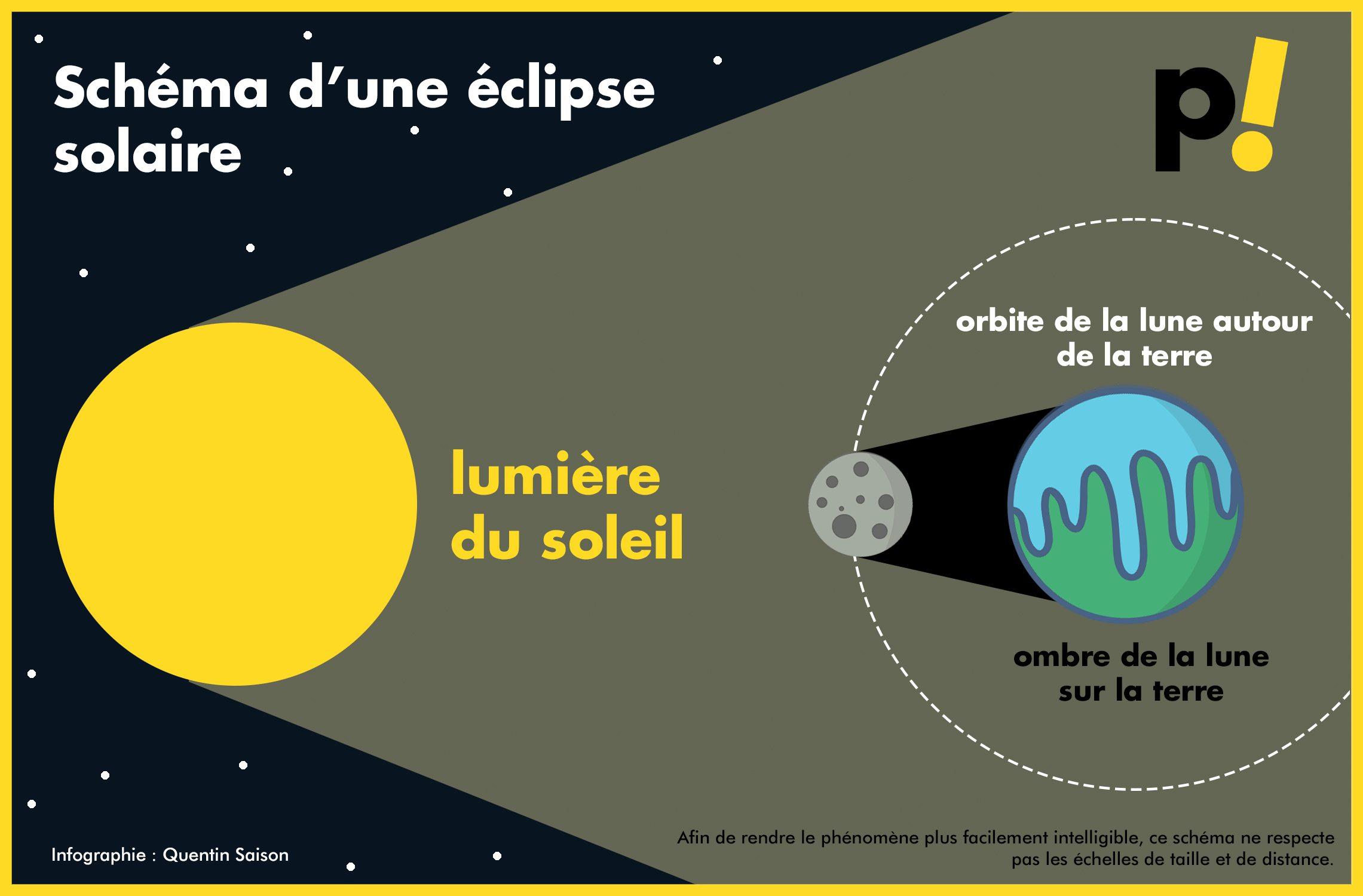 Schéma d'une éclipse solaire. A des fins de vulgarisation, les échelles de taille et de distance ne sont pas respectées, de même que certains principes physiques qui ne rentrent pas en jeu dans l'apparition d'une éclipse. Infographie Quentin Saison
